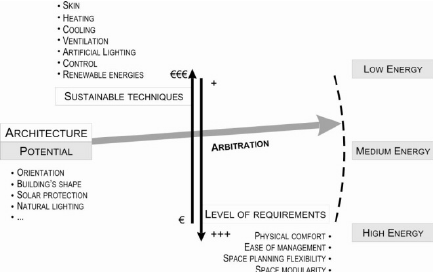 Potential Architecture Concept Download Scientific Diagram