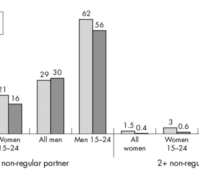 Proportion Of People Having Sex With Non Regular Partners In The Last 12 Months By