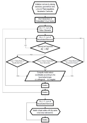 Flow chart of the embedded rebar mesh generation method