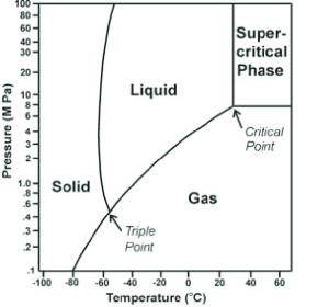 Carbon dioxide phase diagram The critical point for CO 2