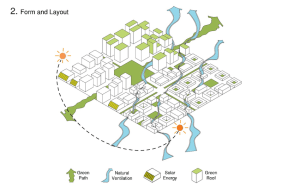 Urban Form and Layout Source: Urban Climate Lab, Graduate
