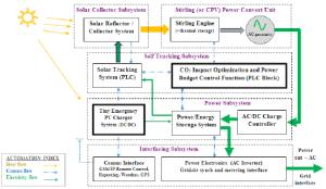 Block diagram showing operational principles of the Siemens PLC | Download Scientific Diagram