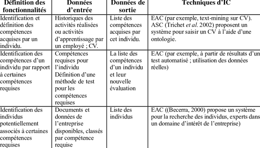 Application Des Techniques D Ic A L Evaluation Des Competences Download Table