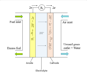 Schematic illustration of a hydrogen fuel cell | Download