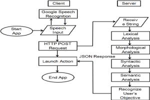 Data flow diagram of speech recognition | Download Scientific Diagram