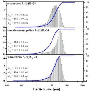 XRD patterns of the initial biomass samples Q, quartz; Fl, the | Download Scientific Diagram