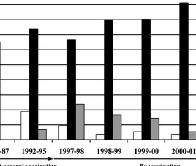 Prn Type Distributions For The Pw Period Up To 1979 The Vaccine
