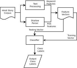 Flow diagram of Hindi story classification | Download