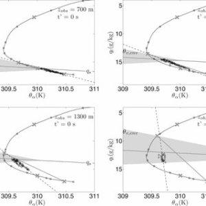 Paluch diagram at observation level z obs 700, 1000, 1300