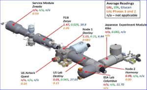 A diagram of the ISS depicting levels of microbial