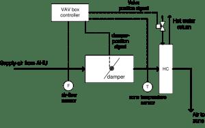 Schematic diagram of a pressureindependent VAV box with