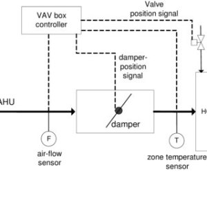 Diagram of a Typical VAV Airhandling Unit | Download