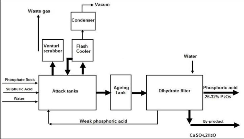 best wild flowers phosphoric acid production flow chart wild flowers rh flower inbit us Phosphoric Acid Lewis Structure Phosphoric Acid Lewis Structure