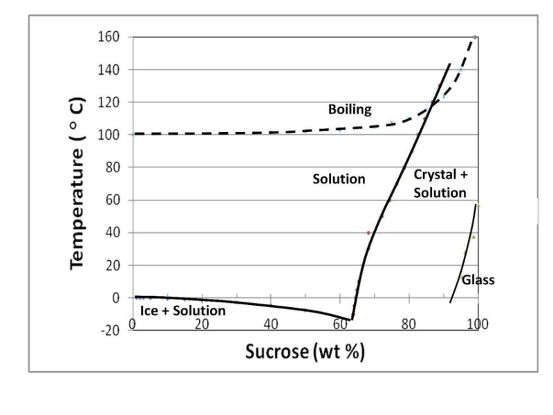 The sugar/water phase diagram for the sugar/water system with boiling point line included. Prepared from data referenced in the text.