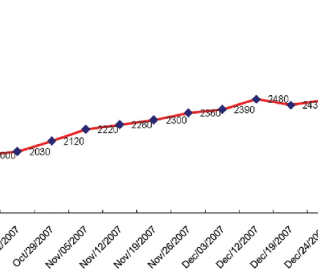 Change In The Number Of Smoking Fetish Videos On Youtube