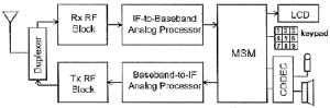 System block diagram for mobile phones | Download