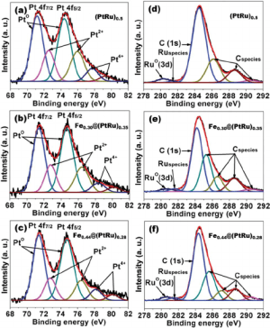XPS spectra: Pt 4f XPS of (a) x 1⁄4 00, (b) 030, and (c) 044 samples   Download Scientific