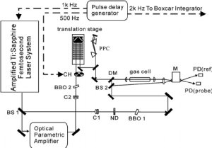 Schematic diagram of the optical setup used in this experiment CH=