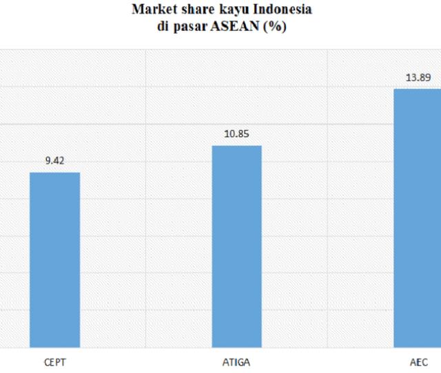 Gambar  Pangsa Pasar Kayu Indonesia Di Pasar Asean Figure