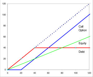 Payoff Diagrams for Call Options, Equity and Debt