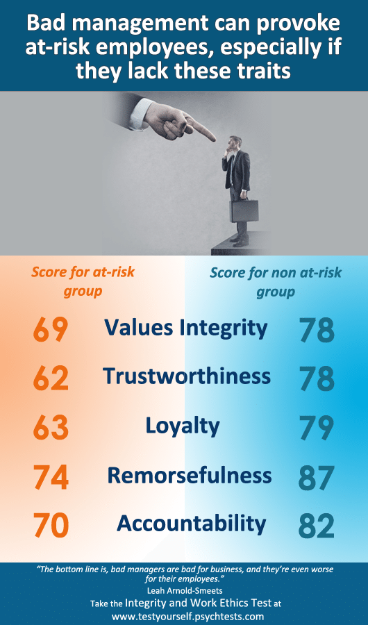 Employees at risk for bad behavior by the manager