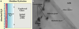( a ) Schematic diagram of obsidian hydration of diffused