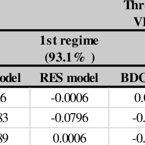 linear and threshold vecm for bureau de change bdc and external reserve