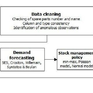 Spare Parts Management Process Pdf | Reviewmotors co