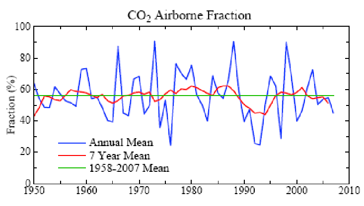 S15). CO 2 airborne fraction, AF, the ratio of annual observed... |  Download Scientific Diagram