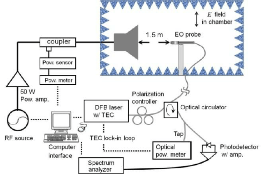 Experimental block diagram of EOprobe calibration system