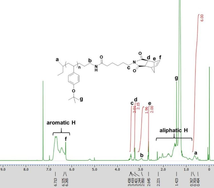 Figure S11. 1 H NMR spectrum of NPtBOS in CDCl3 (400 MHz ...