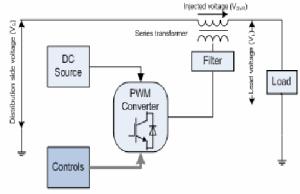 Schematic block diagram of DVR | Download Scientific Diagram