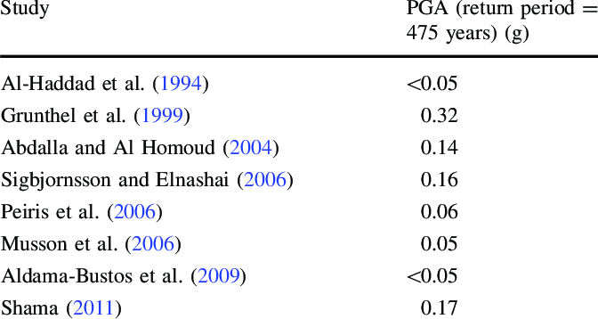 Comparison Of Results For Dubai From Previous Hazard Studies
