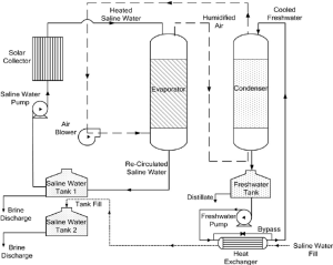 Schematic diagram of the experimental direct contact