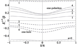 The solid (dashed) lines are the one polariton (hole) band structures   Download Scientific