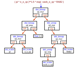 4: Diagram representing the DSL expression tree