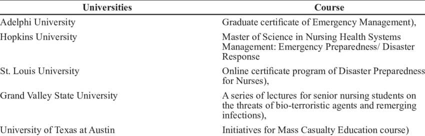 Universities Providing Disaster Nursing Courses In United