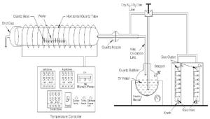 Schematic diagram of horizontal oxidation furnace light metal ions   Download Scientific Diagram