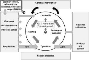 Model of a processbased quality management system