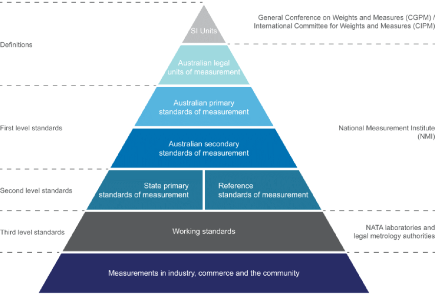 1 Hierarchy Of Measurement Standards In Australia