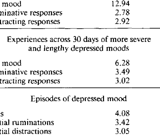 Sex Differences In Depressed Mood And Response Styles Variable Women Men Experiences Across  Days