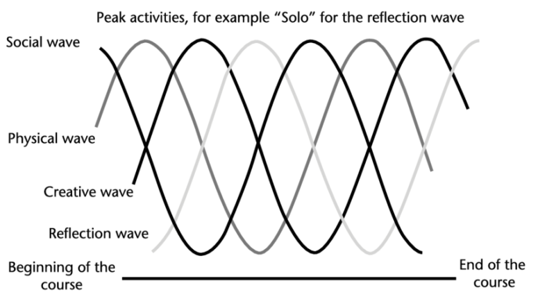 The dramaturgy wave (adapted from Martin, 2001a). | Download Scientific  Diagram
