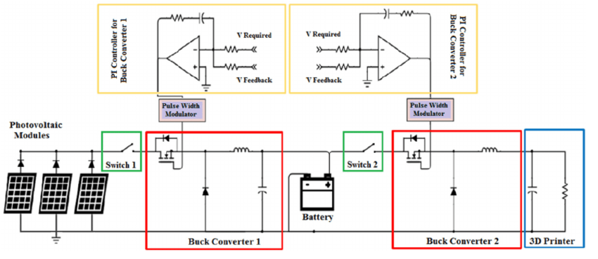 Schematic of power supplybattery charging standalone PV System for a | Download Scientific