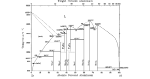 The AlZr binary phase diagram according to Ref 17