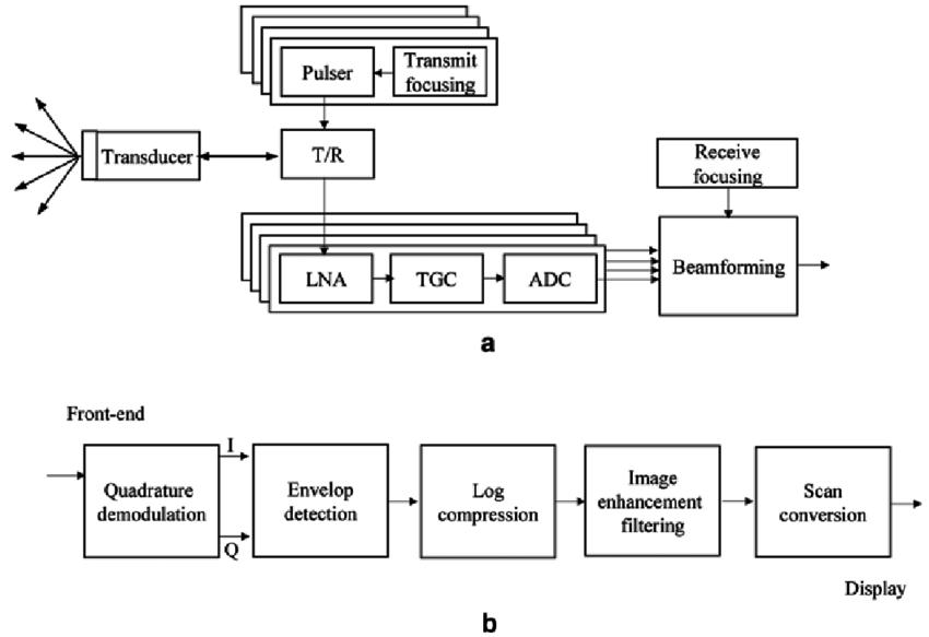 block diagram ultrasound machine wiring diagram completed x-ray block  diagram block diagram ultrasound machine