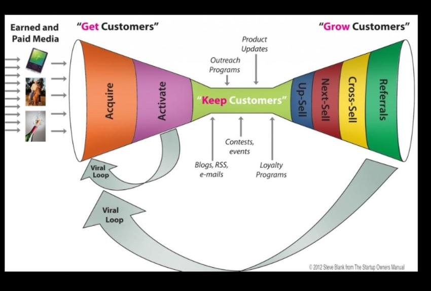 The Get Keep Grow Funnel In Physical Channels Source