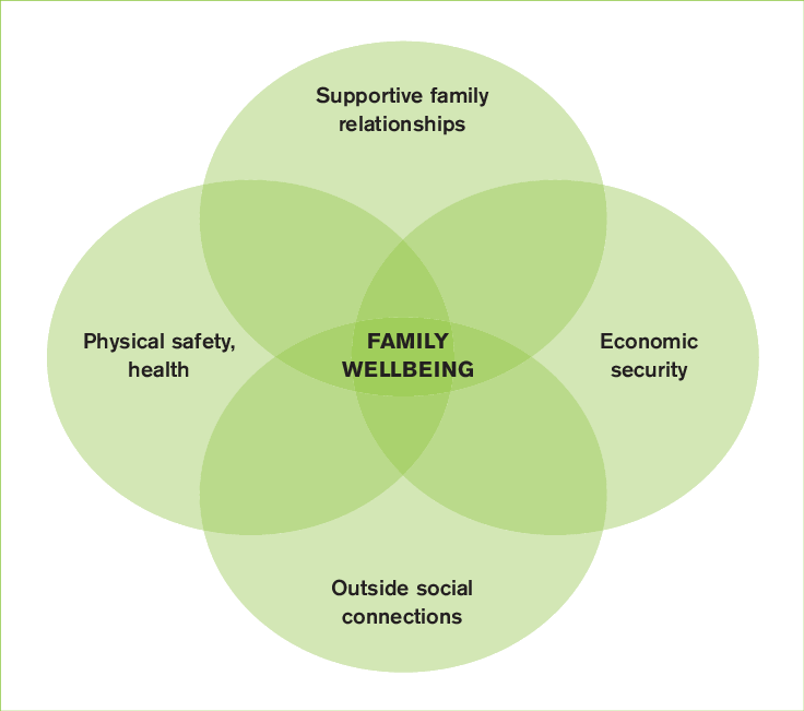 Families Australia Family Wellbeing Model Download