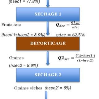 etapes de calcul des couts logistiques de filieres jatropha 3 2 2 le