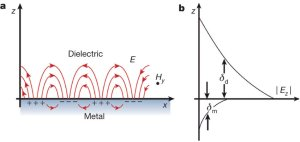 1: a: Schematic of a surface plasmon polariton b: Exponential decay of   Download Scientific