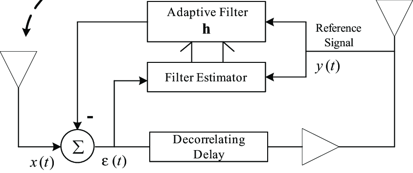 Simplified Block Diagram Of An Echo Canceller In An On